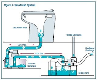 VacuFlush System Diagram